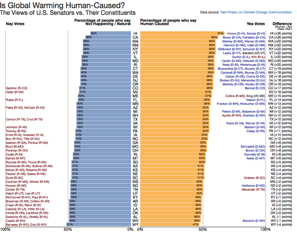 Image for Is Global Warming Human-Caused?  The Views of U.S. Senators vs. Their Constituents.