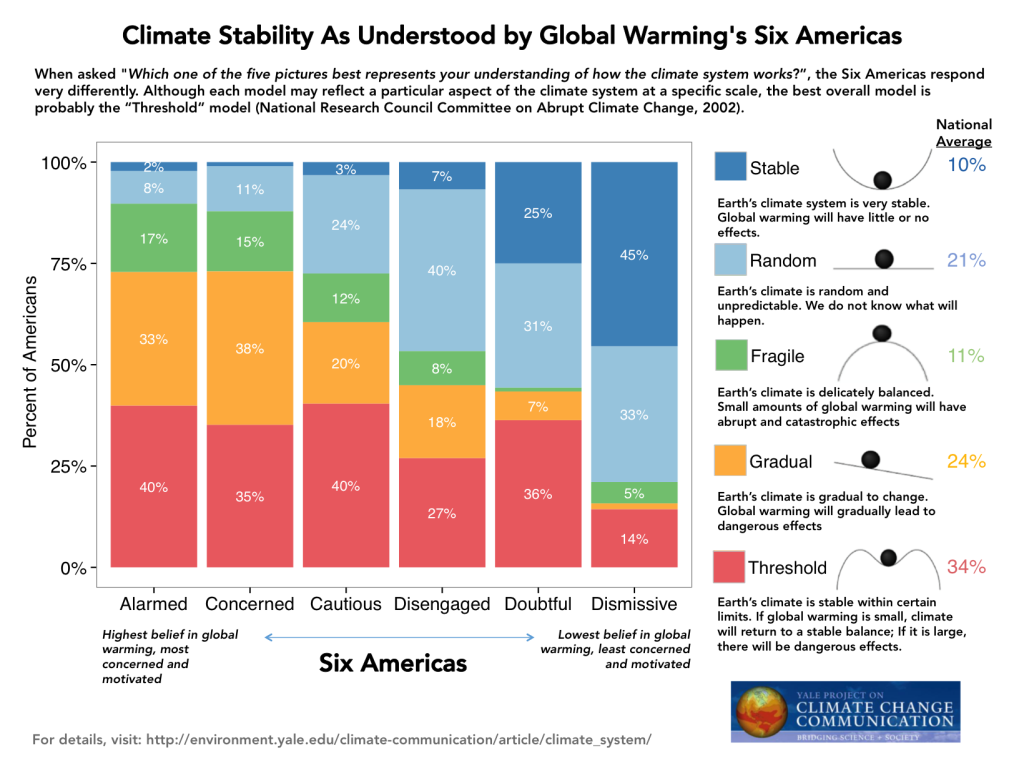 Image for Climate Stability As Understood by Global Warming's Six Americas