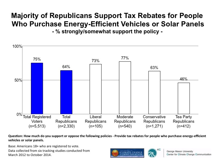 Image for Majority of Republicans Support Tax Rebates for People Who Purchase Energy-Efficient Vehicles of Solar Panels