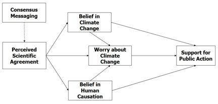 Image for Gateway Belief Model