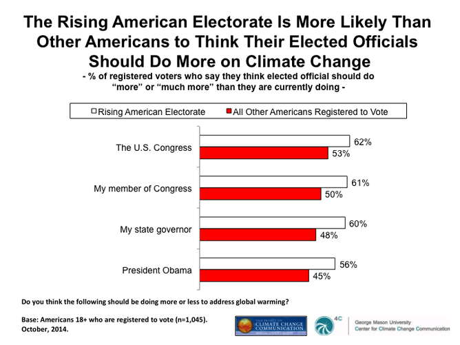 Image for This Rising American Electorate Is More Likely Than Other Americans to think Their Elected Officials Should Do More on Climate Change