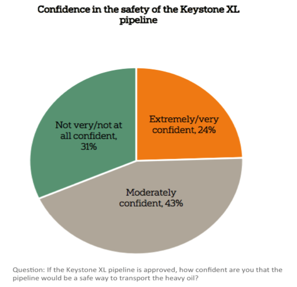 Image for Confidence in Safety of the Keystone XL Pipeline
