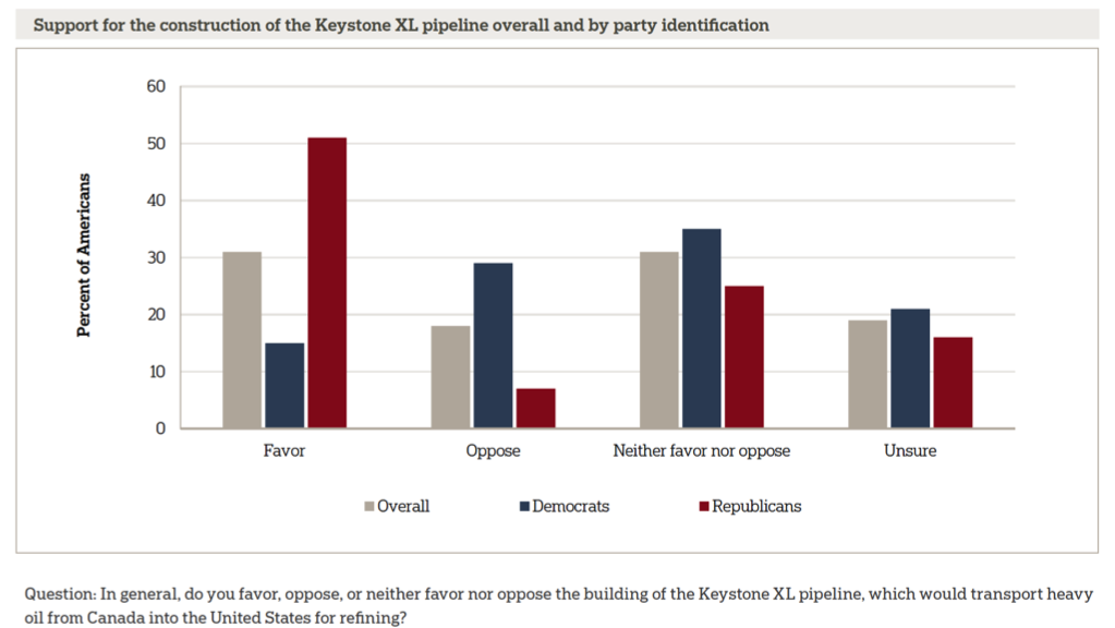Image for Support for the Construction of the Keystone XL overall and By Party Identification