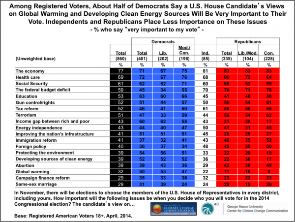 Image for Among Registered Voters, About Half of Demeocrats Say a U.S. House Candidates's Views on Global Warming