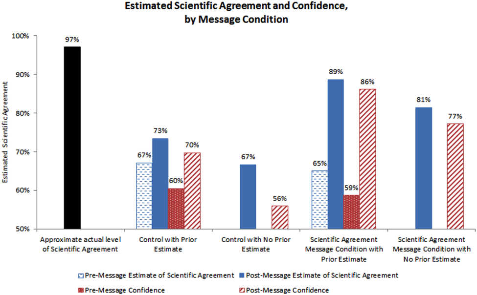 Image for Estimated Scientific Agreement and Confidence, by Message Condition Second Experiment