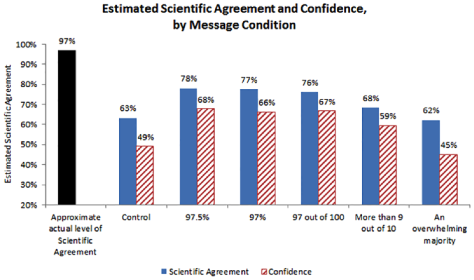 Image for Estimated Scientific Agreement and Confidence by Message Condition