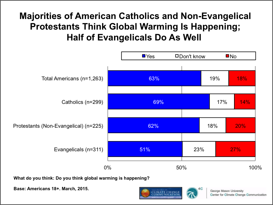 Image for Majorities of American Catholics and Non-Evangelical Protestants Think Global Warming is Happening