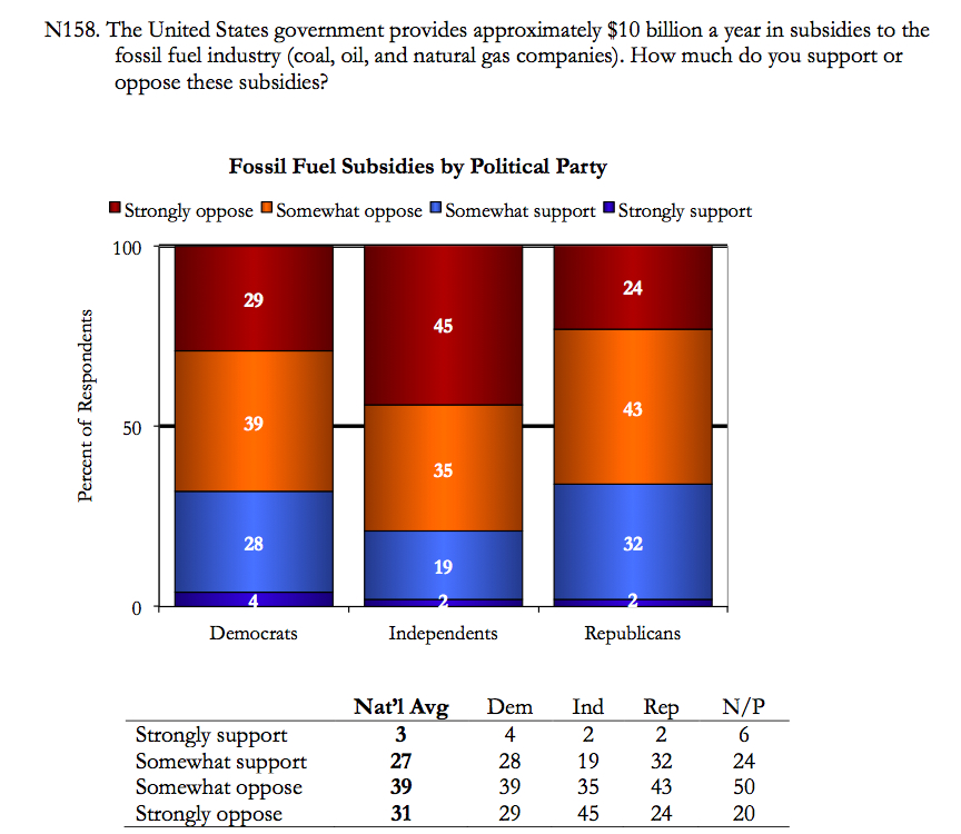 Image for Fossil Fuel Subsidies By Politcal Party