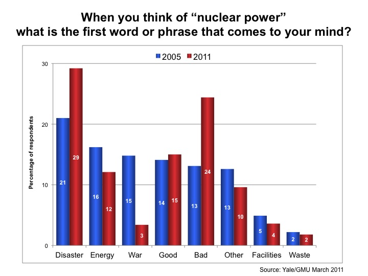 nuclear power in the american mind