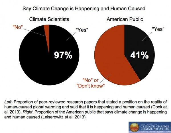 Image for Say Climate Change is Happening and Human Caused