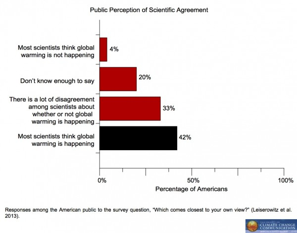 Image for Public Perception of Scientific Agreement