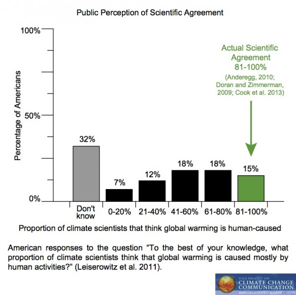 global warming notes for students