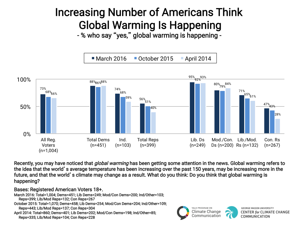 Image for An Increasing Number of Americans Think Global Warming Is Happening