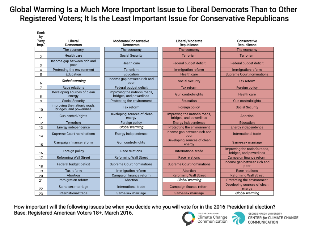Image for Global Warming Is a Much More Important Issue to Liberal Democrats Than to Other Registered Voters; It Is the Least Important Issue for Conservative Republicans