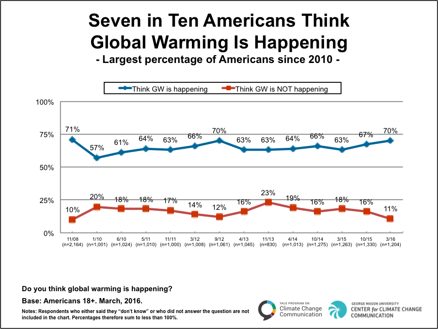 Image for Seven in Ten Americans Think Global Warming is Happening
