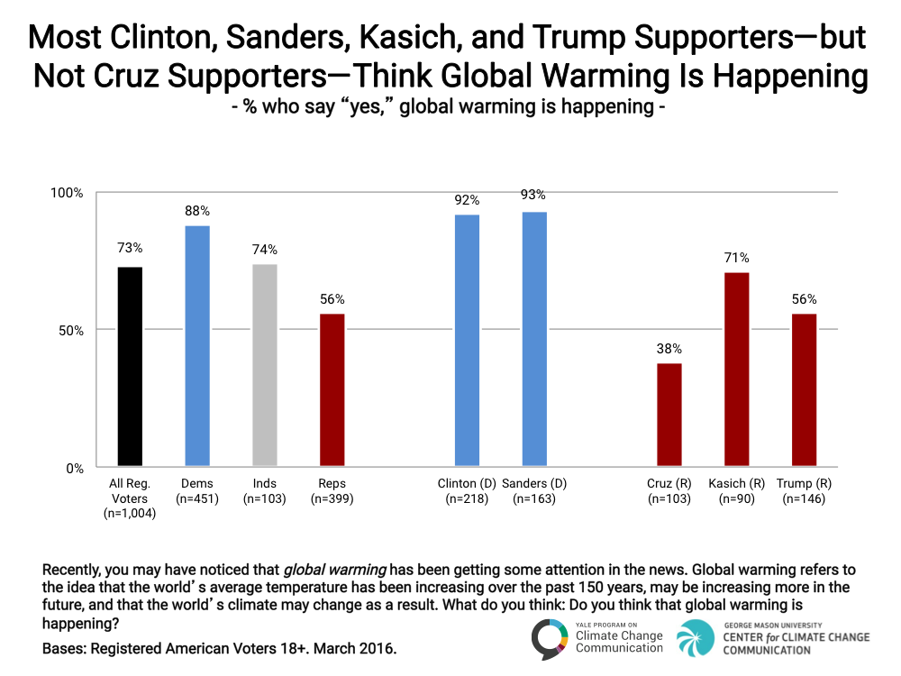 Image for Most Clinton, Sanders, Kasich, and Trump Supporters–but not Cruz Supporters–Think Global Warming Is Happening