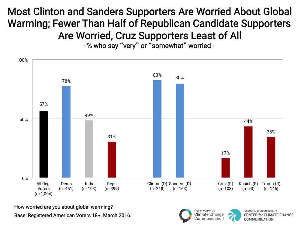 2016_3_CCAM_Global-Warming-U.S.-Presidential-Election_Chart_1.4