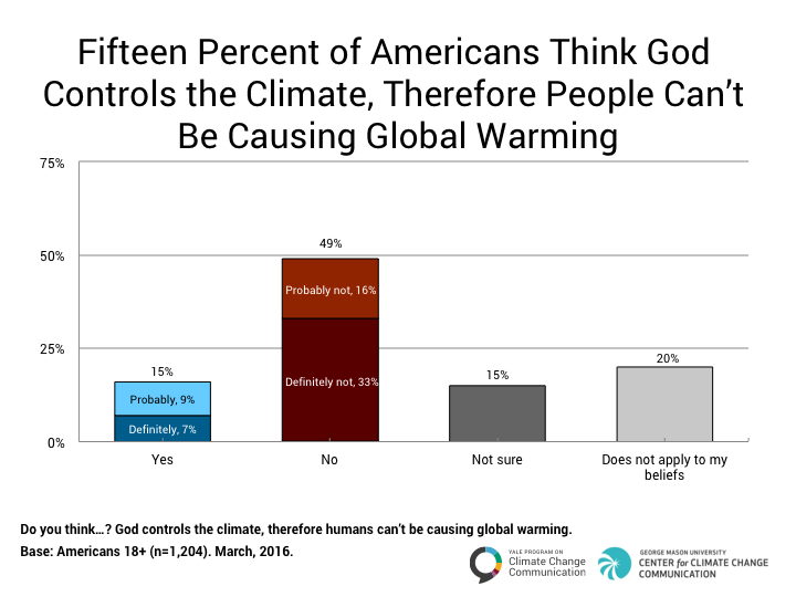 "Image for Global Warming, God, and the ""End Times"""