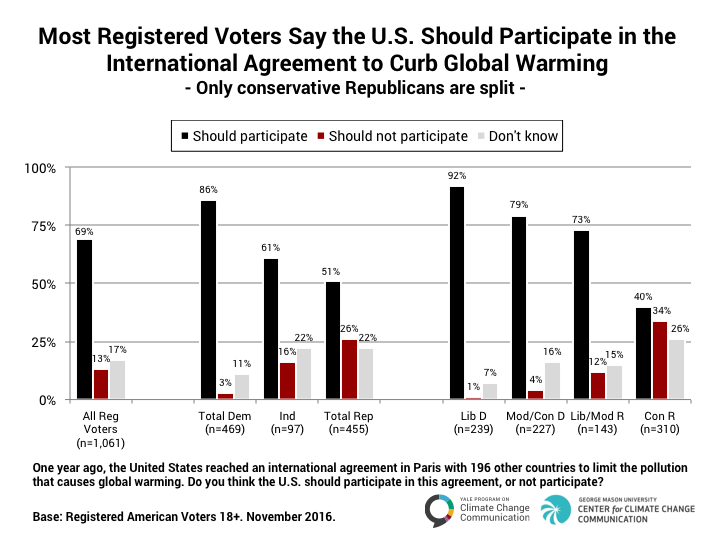 Image for Most Registered Voters Say the US Should Participate in the Paris Agreement