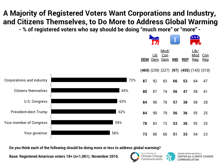 Image for A Majority of Registered Voters Want Corporations and Citizens to Do More to Address Global Warming