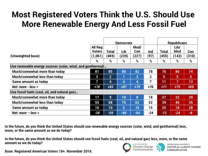 Image for Most Voters Support More Renewable Energy and Less Fossil Fuel