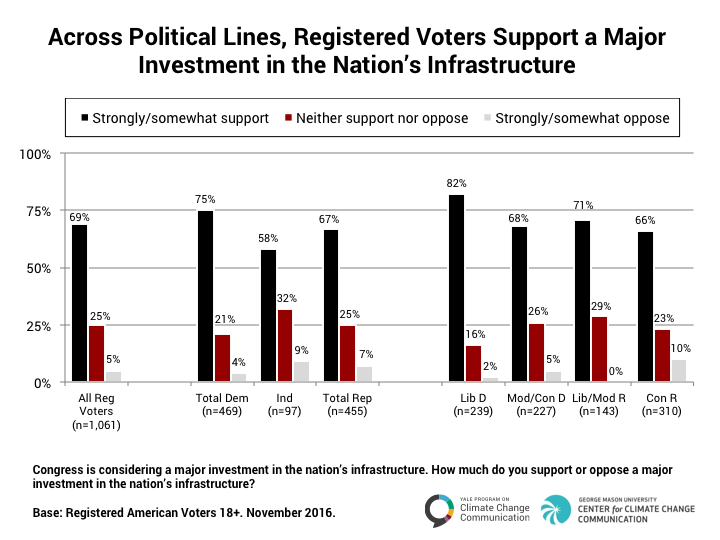 Image for Across Party Lines, Registered Voters Support Investment in Nation's Infrastructure