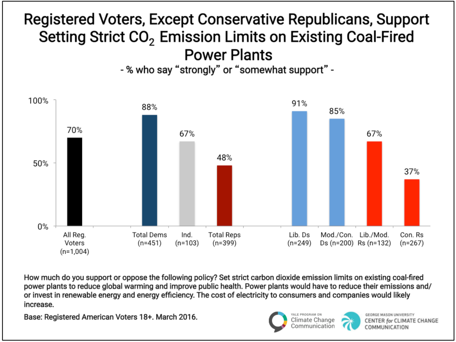 Image for Majority of Voters Support Strict CO2 Limits on Coal-Fired Power Plants