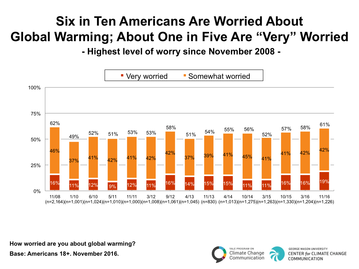 Image for Six in Ten Americans Are Worried About Global Warming