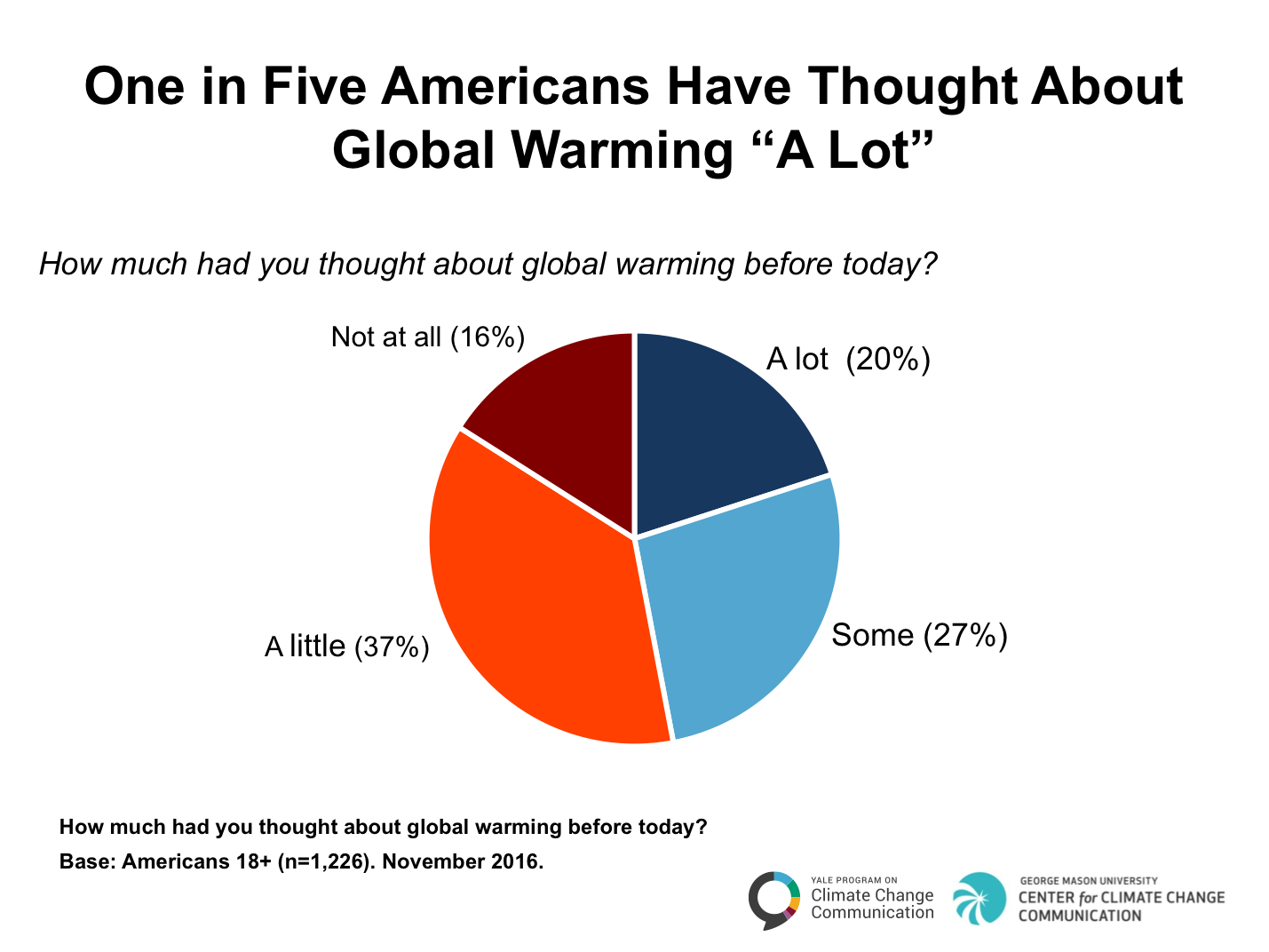 Climate change in the american mind november 2016 yale program climate change in the american mind november 2016 yale program on climate change communication pooptronica Images