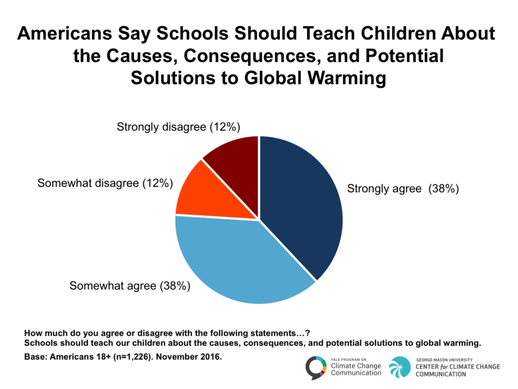 Image for Americans Say Schools Should Teach Children About the Causes, Consequences, and Potential Solutions to Global Warming