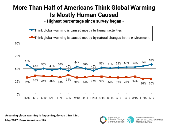 Image for More Than Half of Americans Think Global Warming Is Mostly Human Caused