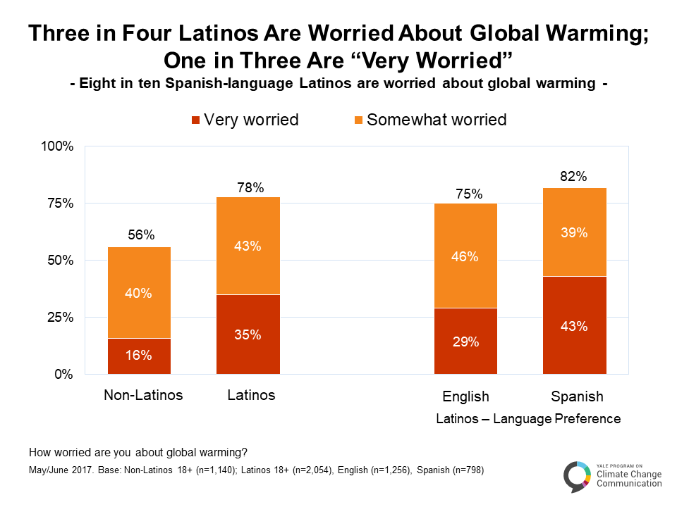 Image for Three in Four Latinos Are Worried About Global Warming