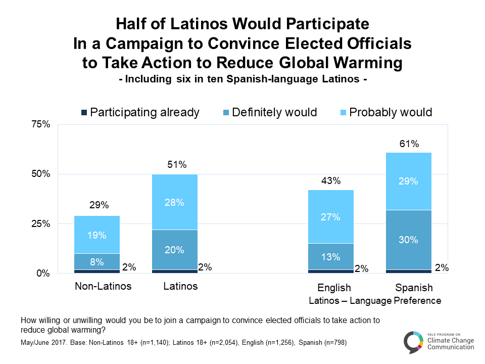 Image for Half of Latinos Would Participate in a Campaign to Convince Elected Officials to Act on Global Warming