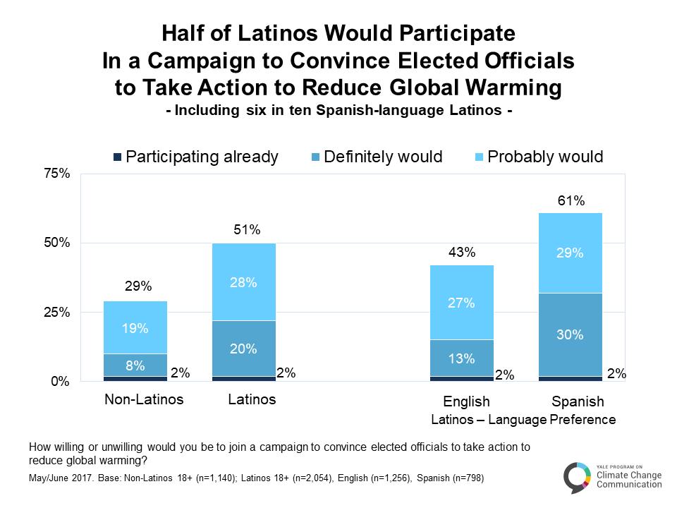 climate_change_latino_mind_may_2017-b-4-2