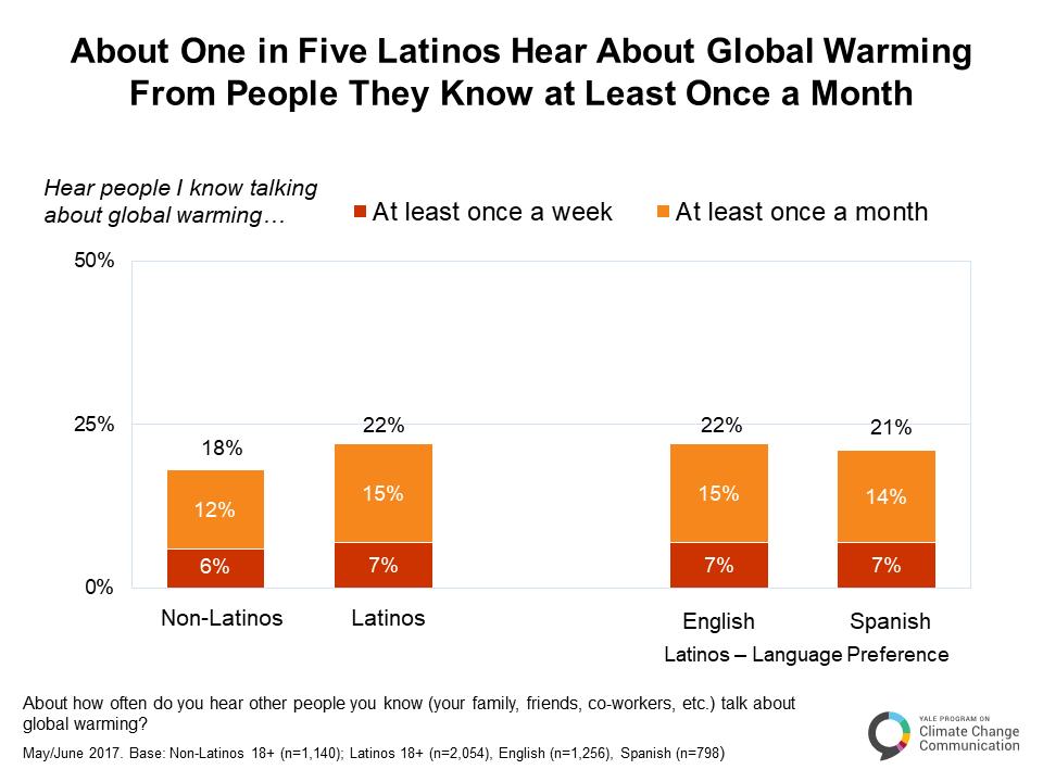 climate_change_latino_mind_may_2017-a-4-3
