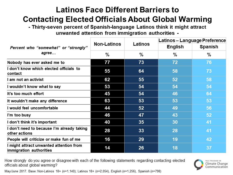 climate_change_latino_mind_may_2017-b-4-4
