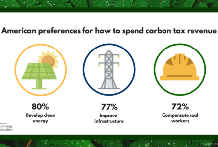 America broadly supports carbon reduction policies, despite Clean Power Plan repeal