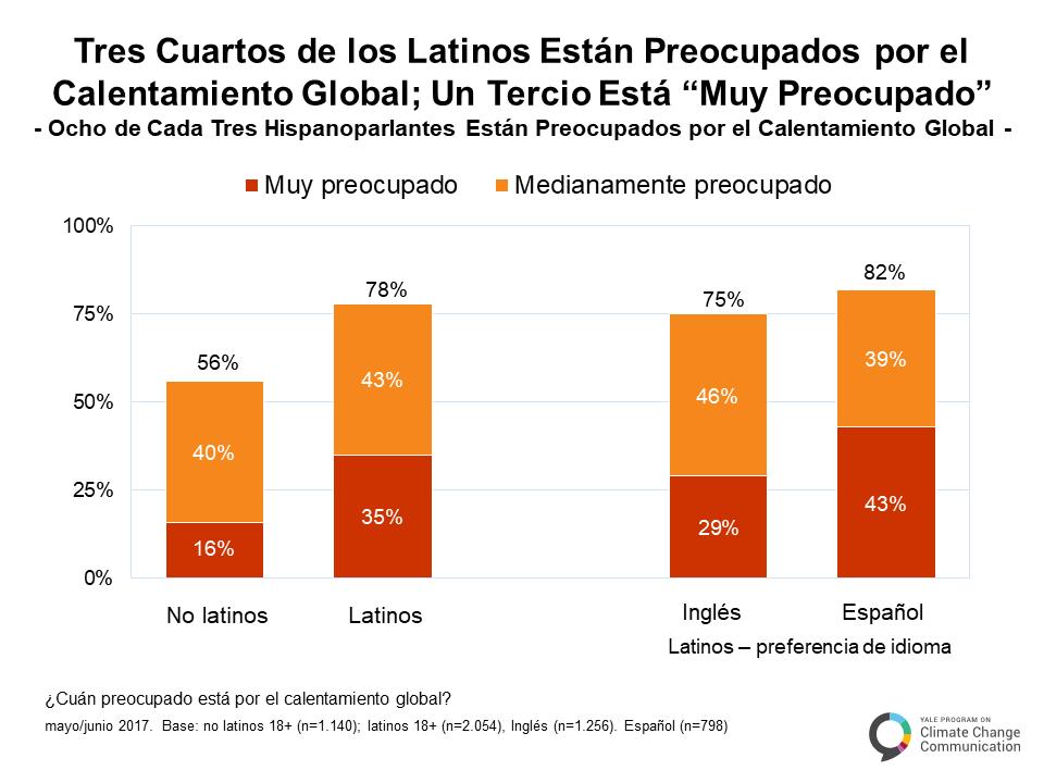spanish-climate-change-latino-mind-a-2
