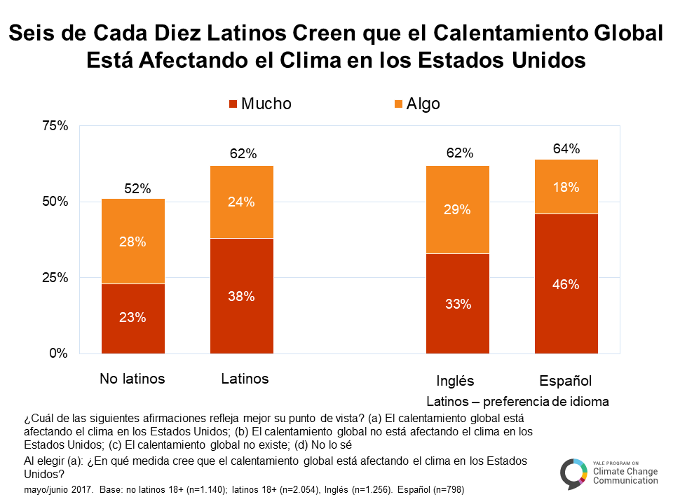 spanish-climate-change-latino-mind-a-3-1