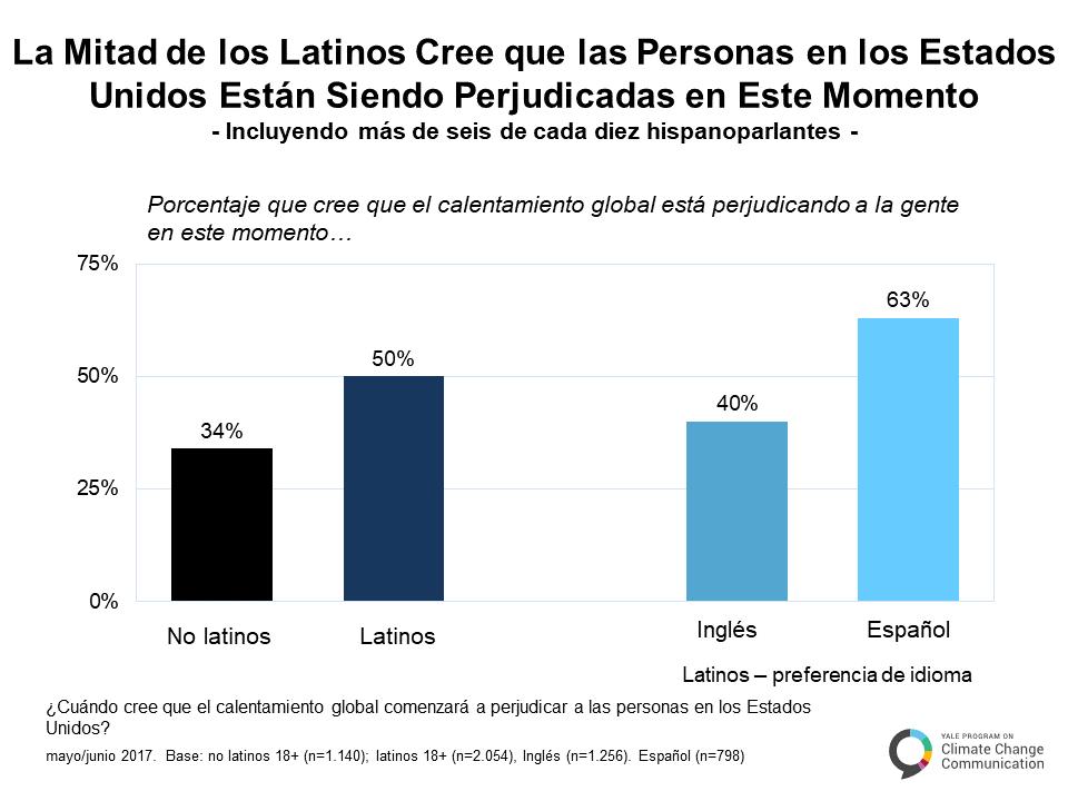 spanish-climate-change-latino-mind-a-3-2