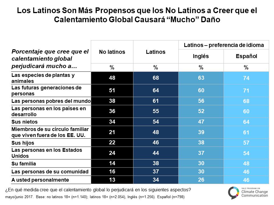 spanish-climate-change-latino-mind-a-3-3