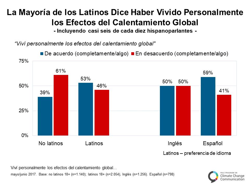 spanish-climate-change-latino-mind-a-3-4