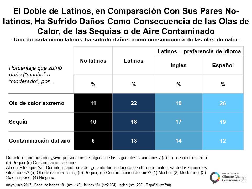 spanish-climate-change-latino-mind-a-3-5