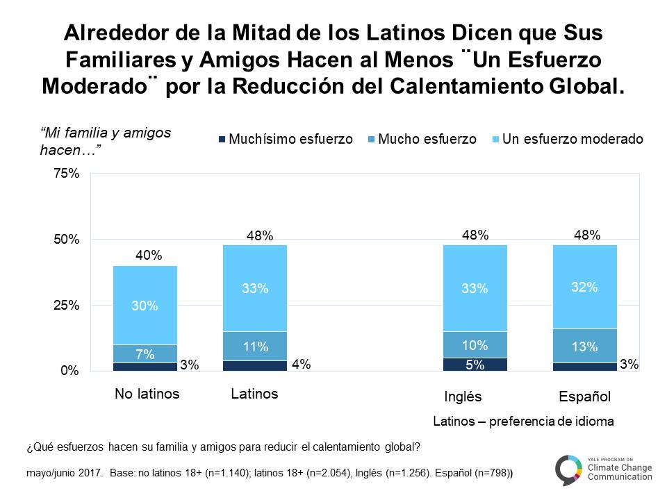 spanish-climate-change-latino-mind-a-5-1