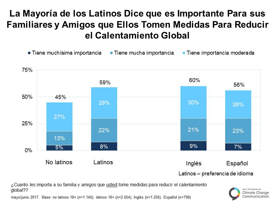 spanish-climate-change-latino-mind-a-5-2