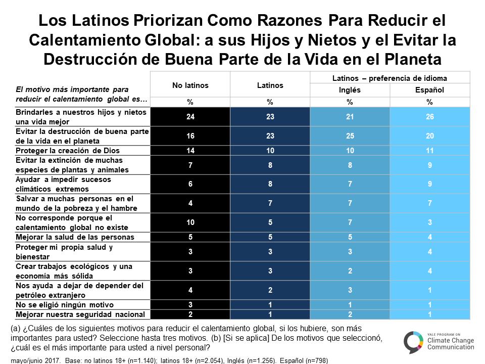 spanish-climate-change-latino-mind-a-5-3