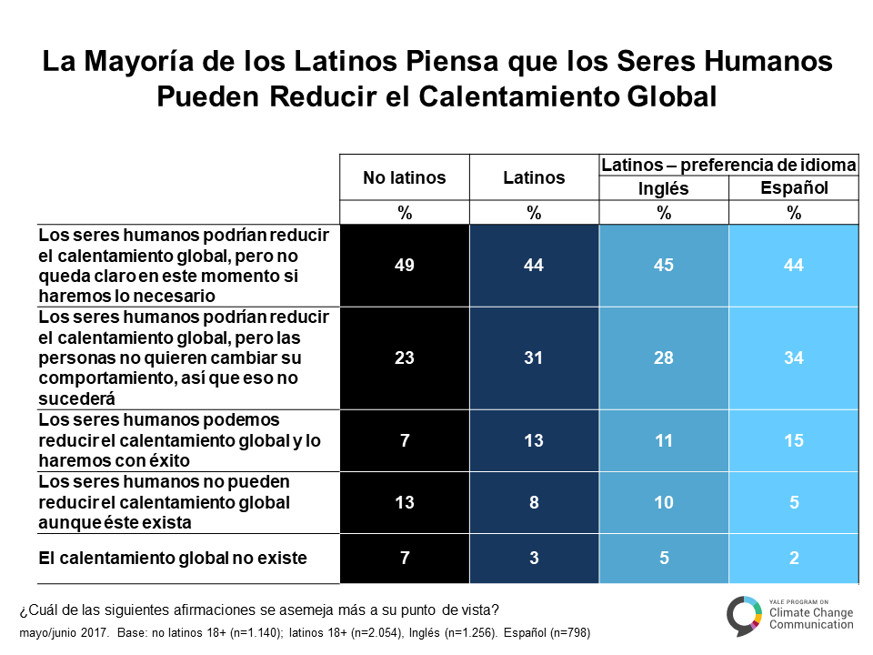 spanish-climate-change-latino-mind-a-5-4