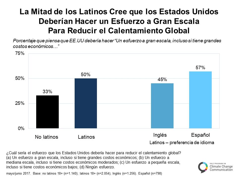 spanish-climate-change-latino-mind-b-1-2