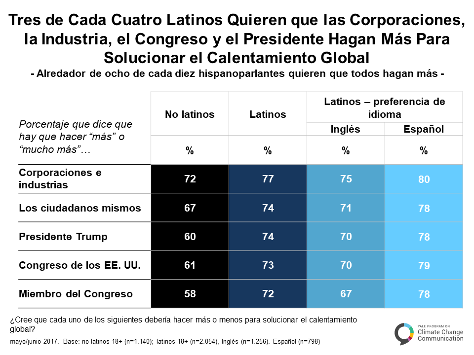 spanish-climate-change-latino-mind-b-2-1