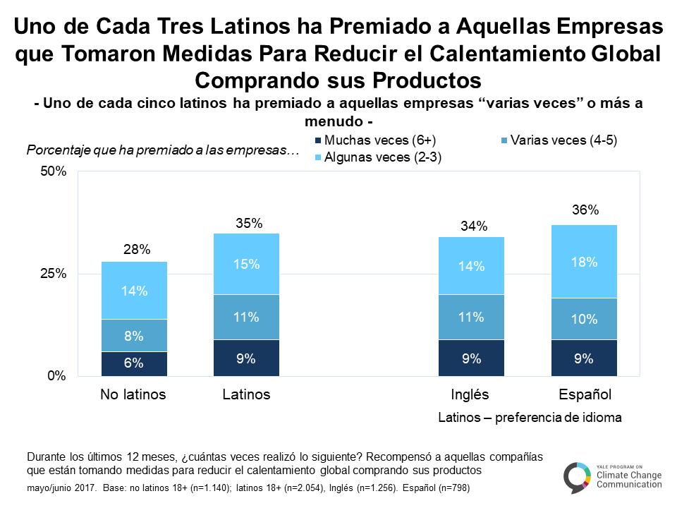 spanish-climate-change-latino-mind-c-2-1